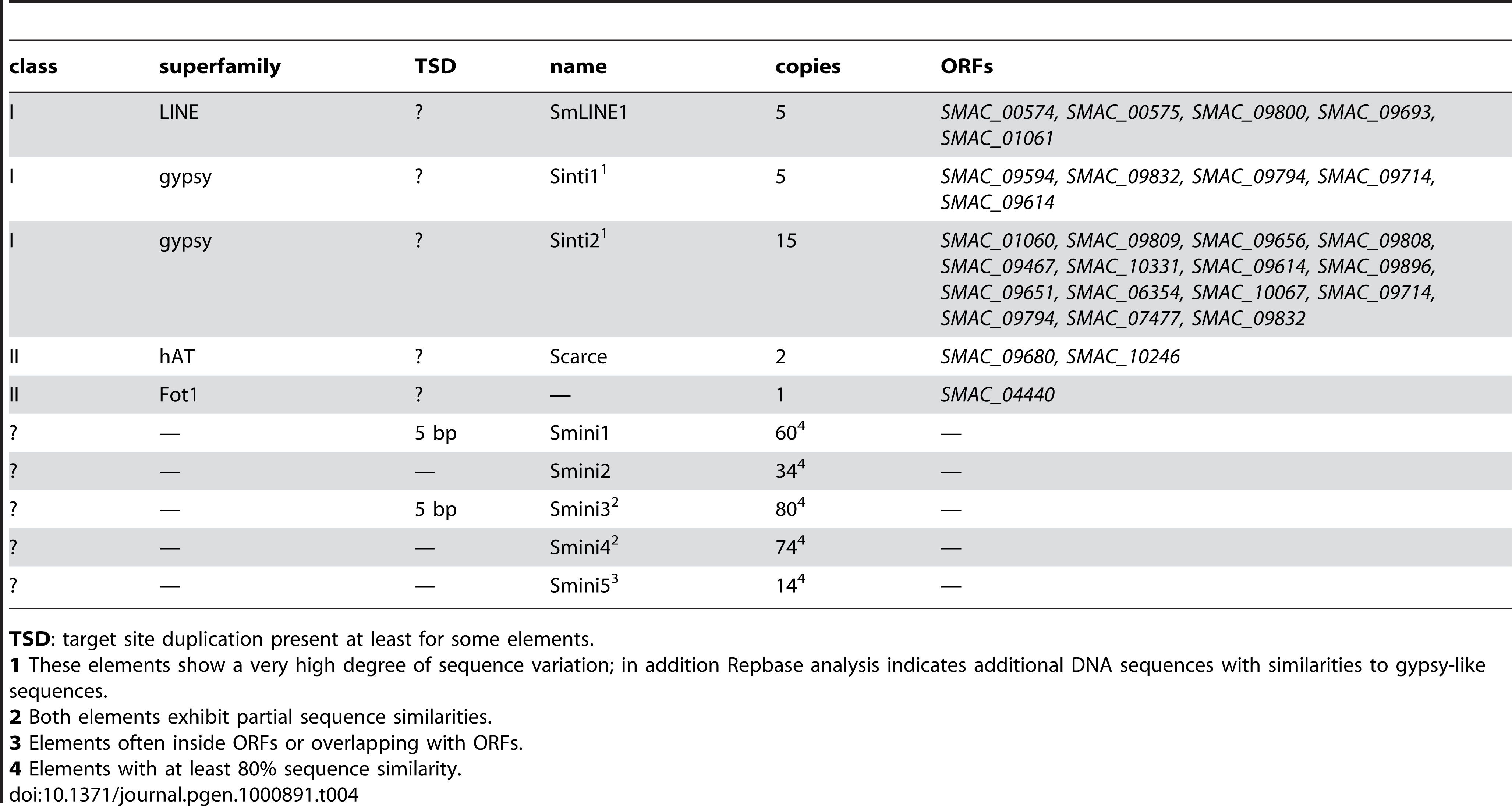 Repeated sequences and transposons in the <i>S. macrospora</i> genome.