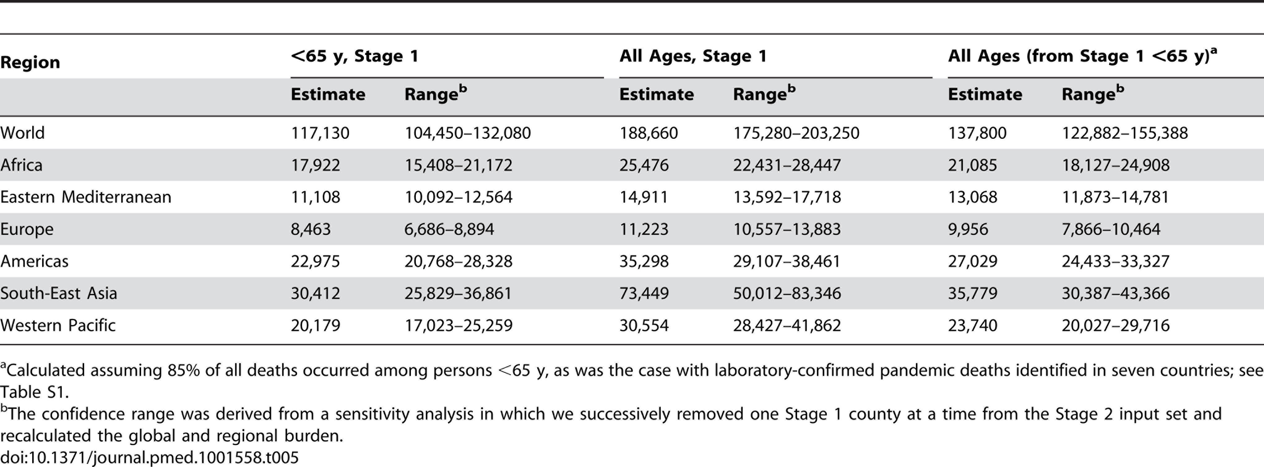 Global and regional GLaMOR Stage 2 projections of pandemic respiratory mortality, where all age estimates were derived both from Stage 1 all-age estimates and from the <65-y age group results adjust to 100% using the laboratory-confirmed mortality surveillance age distribution.