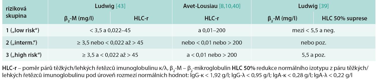 Stratifikační modely mnohočetného myelomu dle Ludwiga [43] a podle Avet-Lousiaua/Bradwella [8,10,40], založené na hodnotách β<sub>2</sub>-mikroglobulinu a poměru párů těžkých/lehkých řetězců imunoglobulinu (HLC-κ/HLC-λ), a podle Ludwiga [39] založené na hodnotách β<sub>2</sub>-mikroglobulinu a hodnocení 50% suprese normálního izotypu z páru těžkých/lehkých řetězců imunoglobulinu pod úroveň normálního rozmezí, rozdělující nemocné do 3 rizikových skupin.