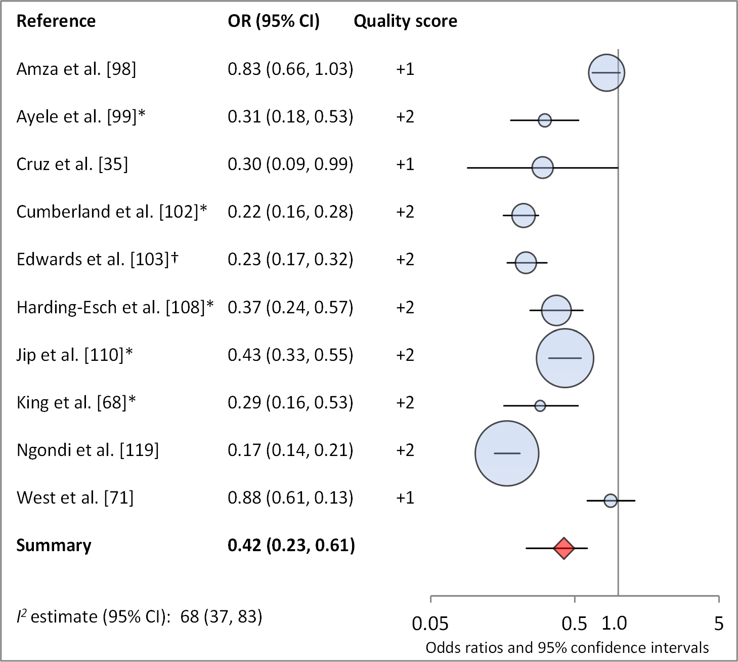 Meta-analysis examining the association of no ocular discharge with TF/TI.