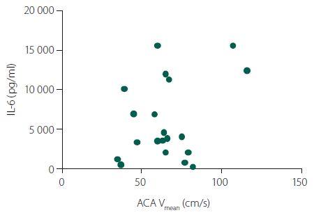 Korelace likvorových hladin IL-6 s rychlostí toků na arteria cerebri anterior (ACA).