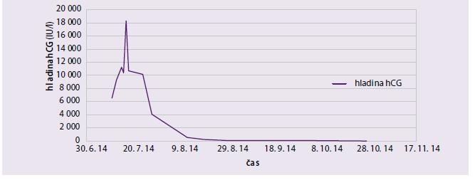 Graf. Vývoj hladiny β-hCG po podání metotrexátu