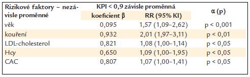 Nezávislá asociace nižšího KPI s KV rizikovými faktory u diabetiků 2. typu (mnohočetná logistická regrese – step wise model).