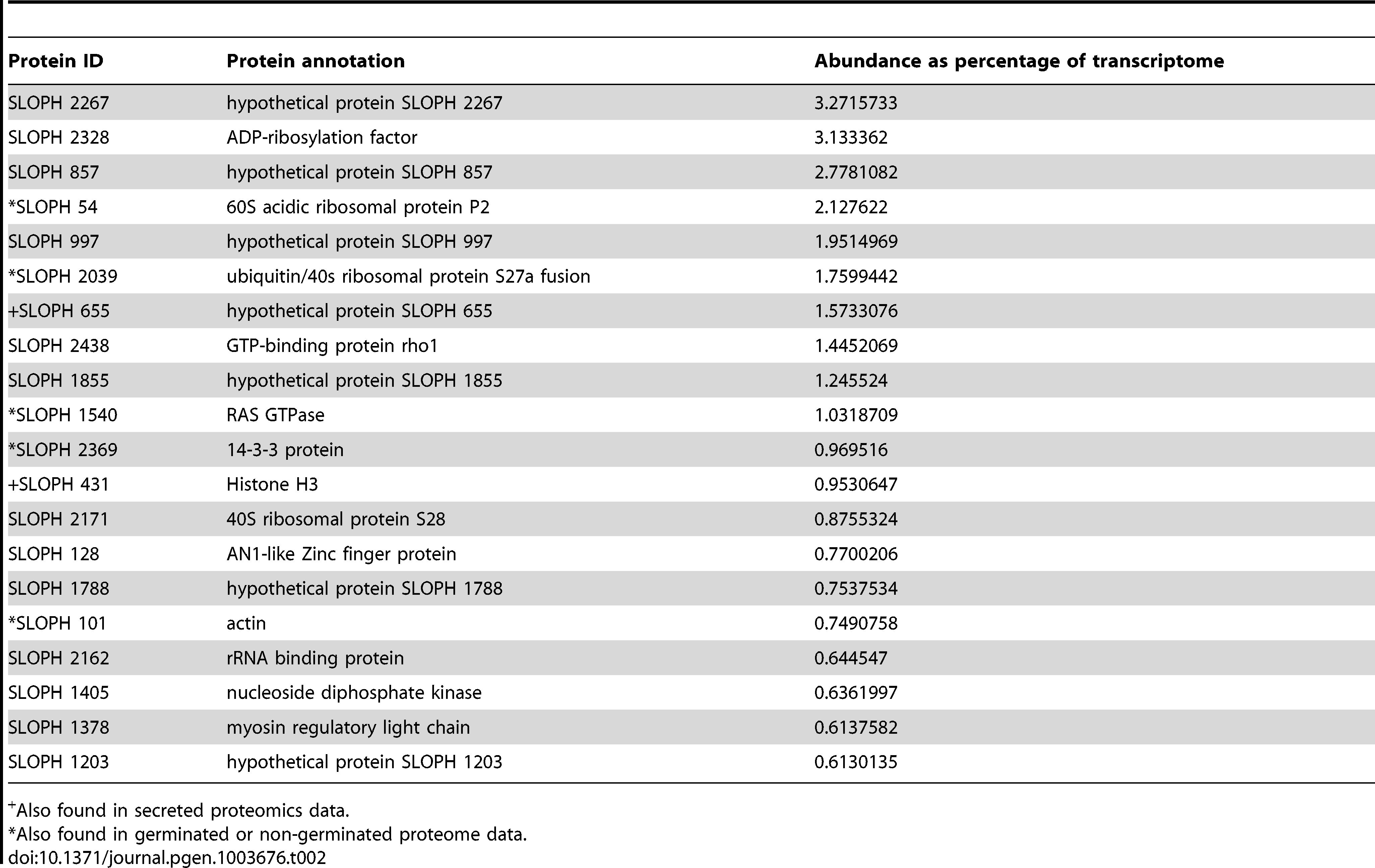 The twenty most abundant protein-coding transcripts in the <i>S. lophii</i> transcriptome.
