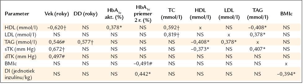 Vzťahy a korelácie medzi sledovanými parametrami u pacientov s DM1 a kontrol.