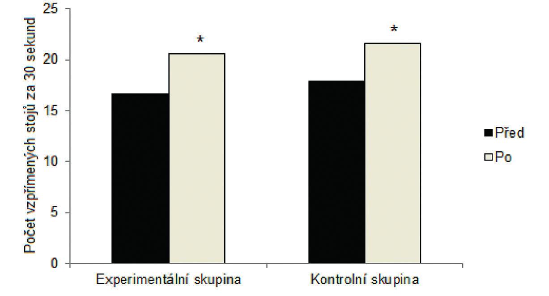 Průměrné hodnoty motorického testu  Sed-vztyk ze židle za 30 sekund u experimentální a porovnávací skupiny na počátku měření a po intervenci