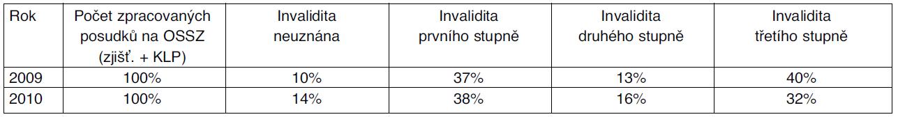 Procentní podíl jednotlivých stupňů invalidity v roce 2009 a 2010