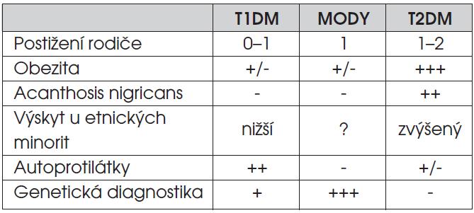 Praktická diferenciální diagnostika příčin hyperglykémie u dětí a dospívajících.