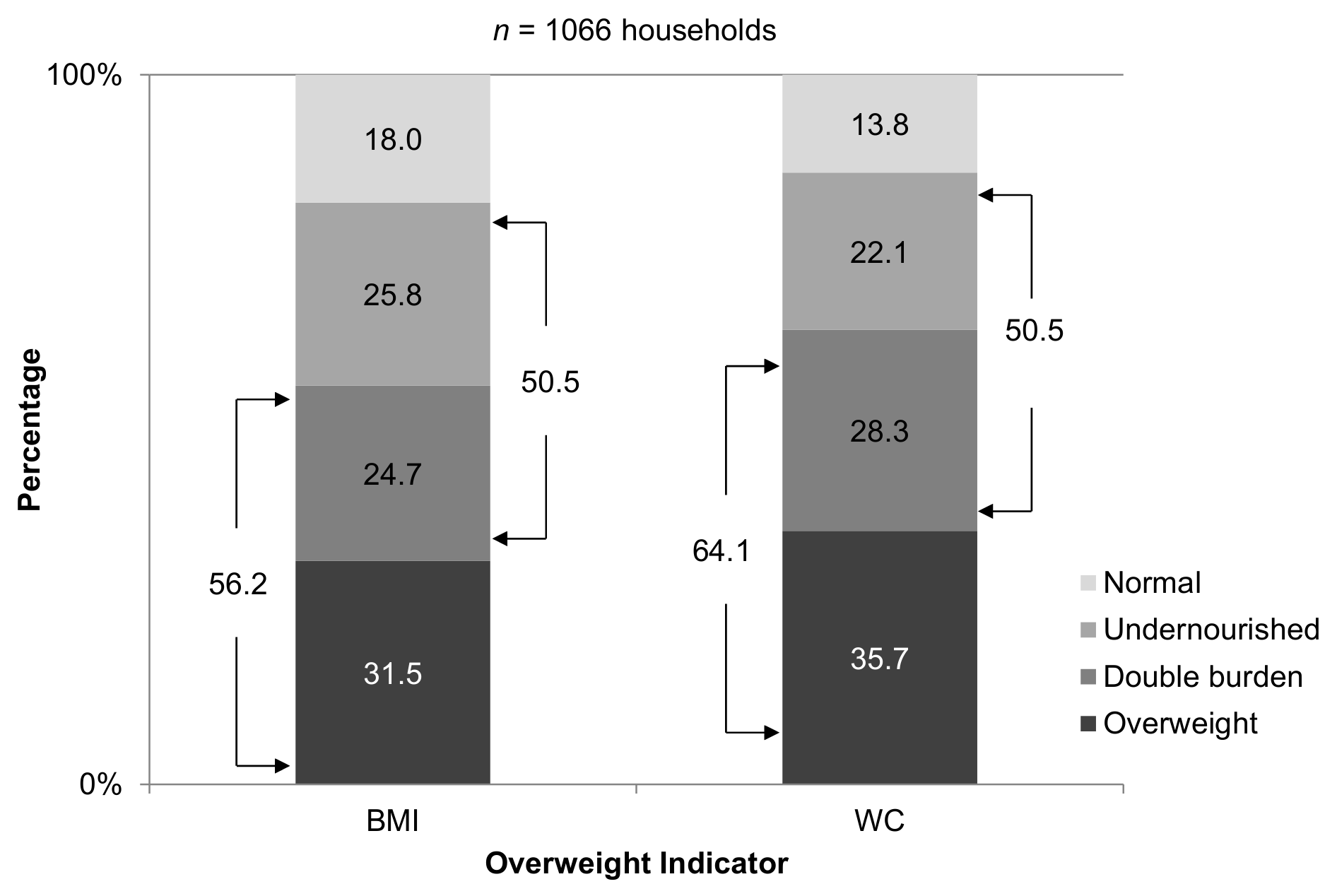 Double burden of malnutrition in refugee households.