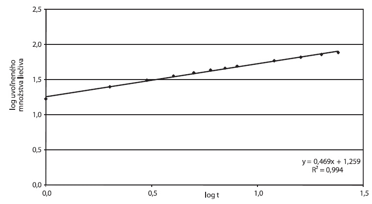 Zydol XL 200, parametre Korsmeyer-Peppasovho modelu spracované z disolučných údajov in vitro