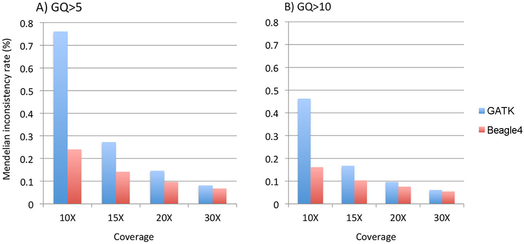 The average Mendelian inconsistency rates of Beagle4 and GATK calls per parents-offspring trio in the Nuc4 pedigrees at sequencing coverage of 10X, 15X, 20X when GQ = 5 (panel A) or GQ = 10 (panel B) was used to filter low quality genotypes.
