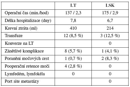 Srovnání obou souborů dle sledovaných parametrů