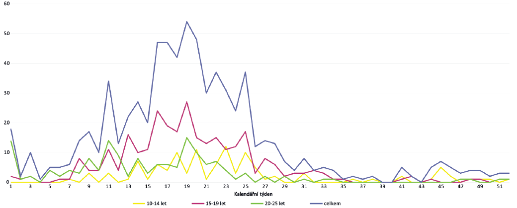 Průběh epidemie příušnic v jednotlivých kalendářních týdnech ve vybraných věkových skupinách (Plzeňský kraj, 2011) Fig. 1. Mumps outbreak in selected age groups by calendar week (Plzeň Region, 2011)