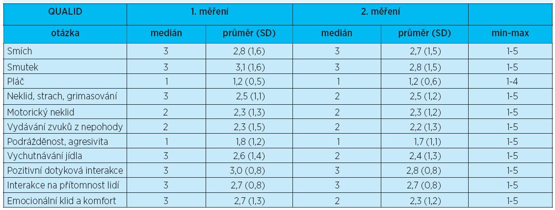 Škála kvality života v pozdní fázi demence QUALID - 1. a 2. měření