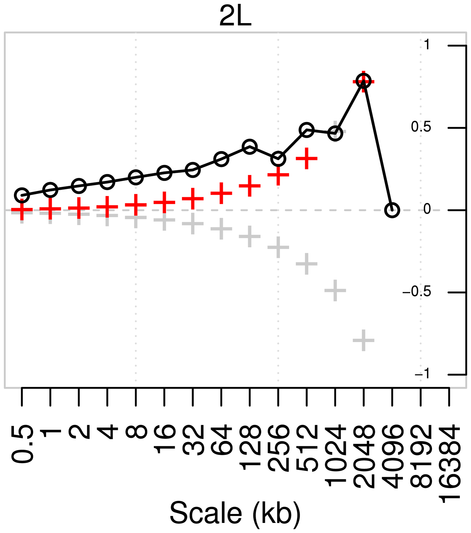 Pairwise correlation of detail wavelet coefficients of RAL and RG recombination maps for chromosome arm 2L.