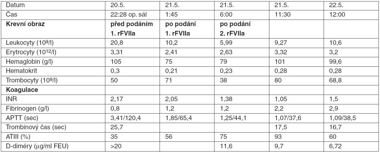 Poranění jater se závažnou koagulopatií: hodnoty krevního obrazu a parametrů koagulace