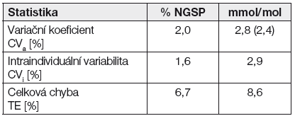 Porovnání jednotek % NGSP a Si jednotky mmol/mol.
