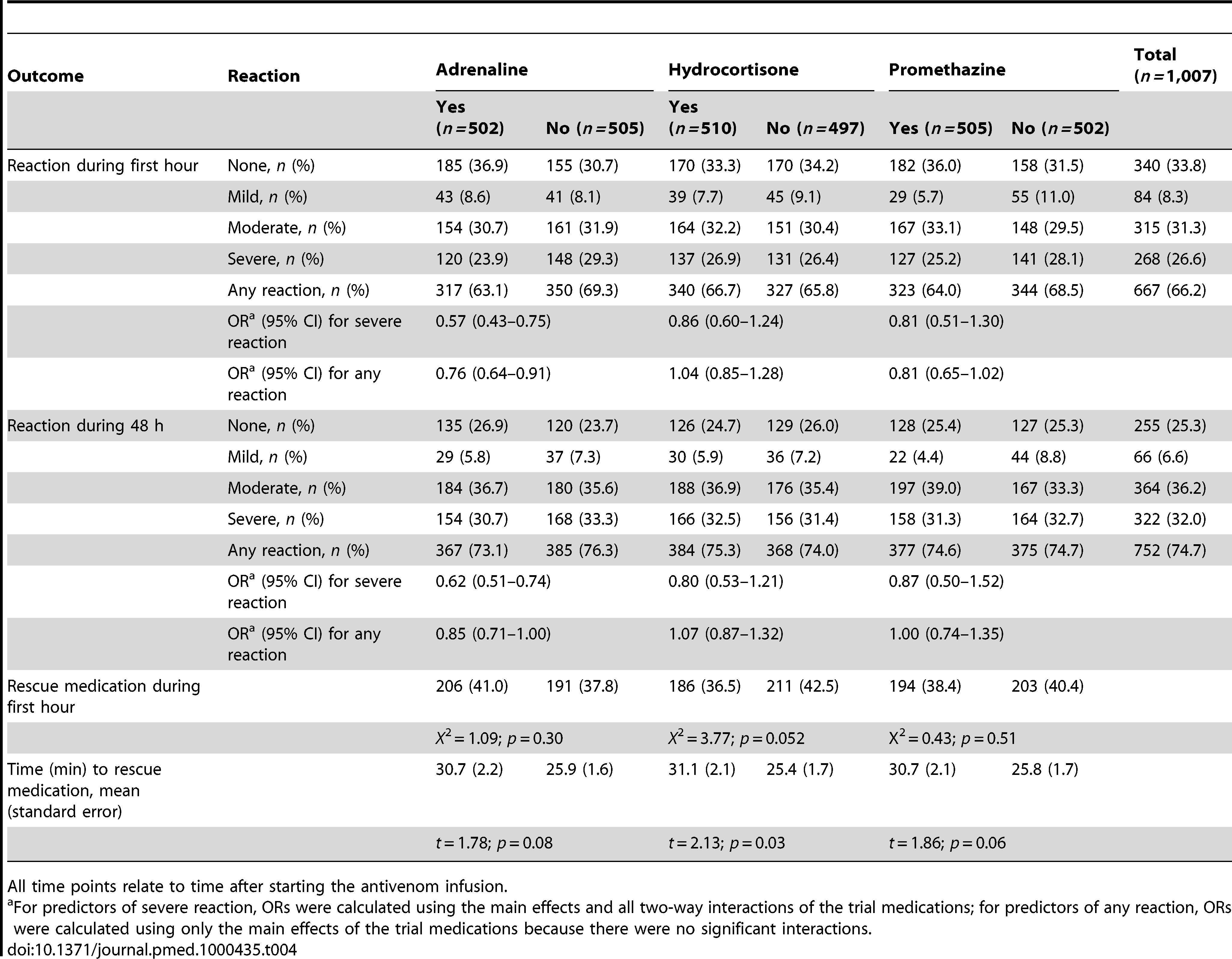 Outcomes during first hour and 48 h by treatment allocation.