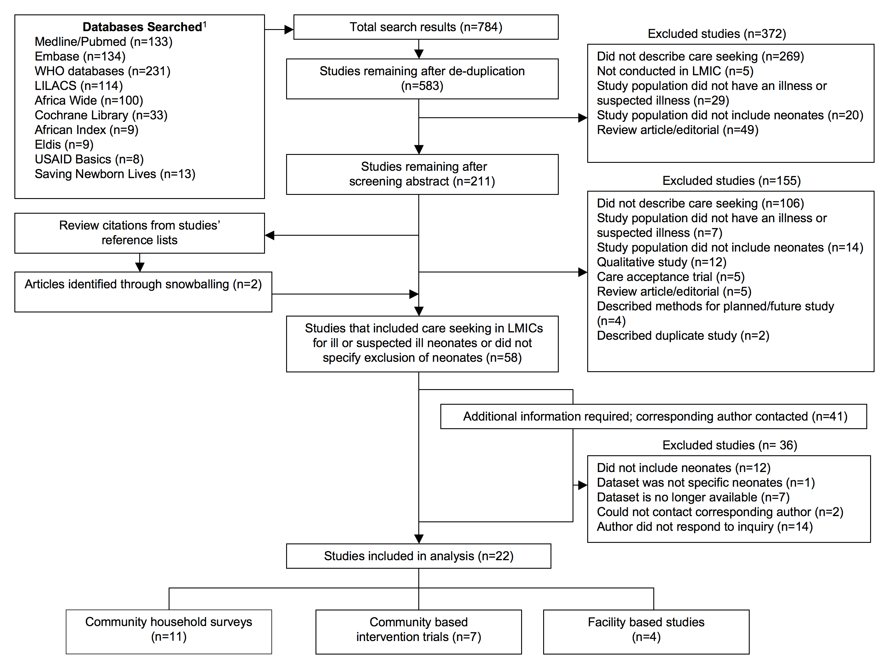 Literature flowchart of care seeking for ill or suspected ill neonates.