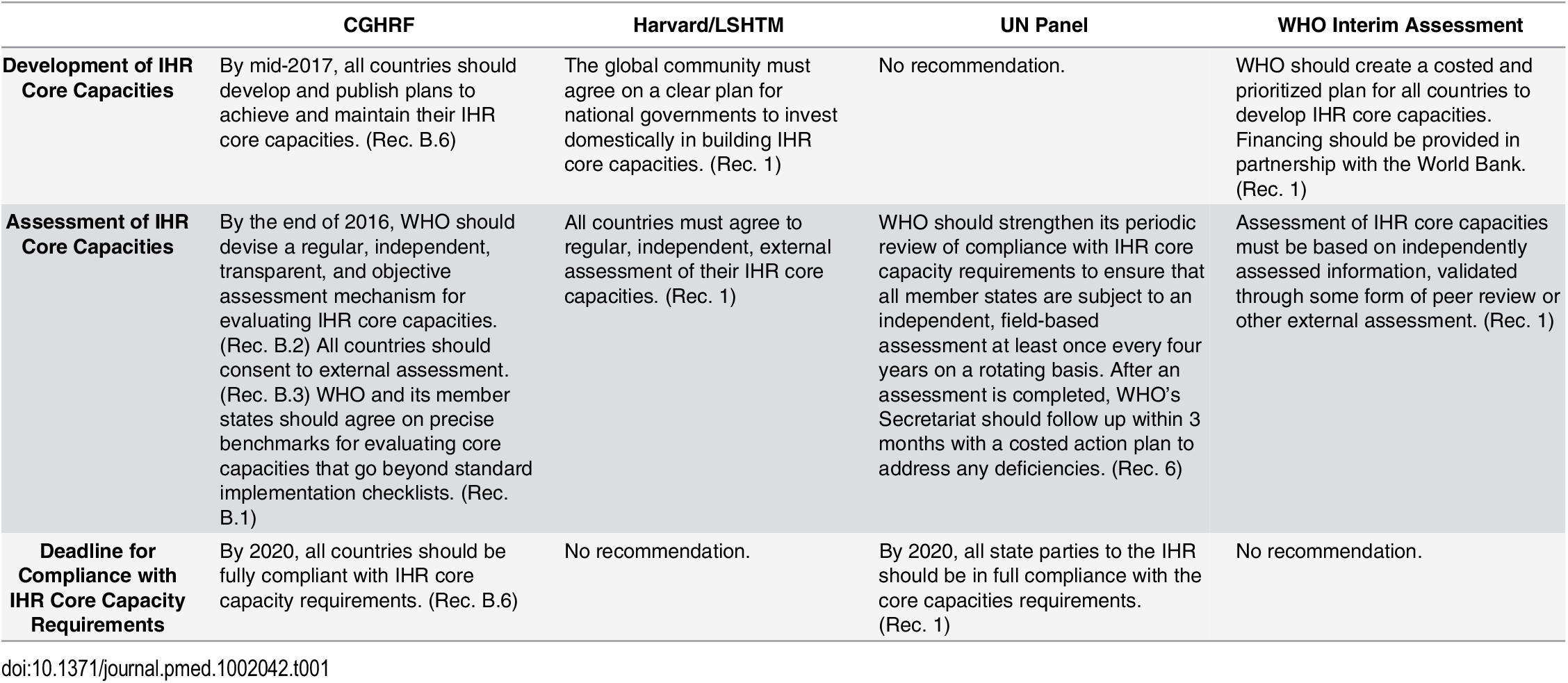 Recommendations from the Four Global Commissions Concerning National Health Systems—Core Capacity Compliance.