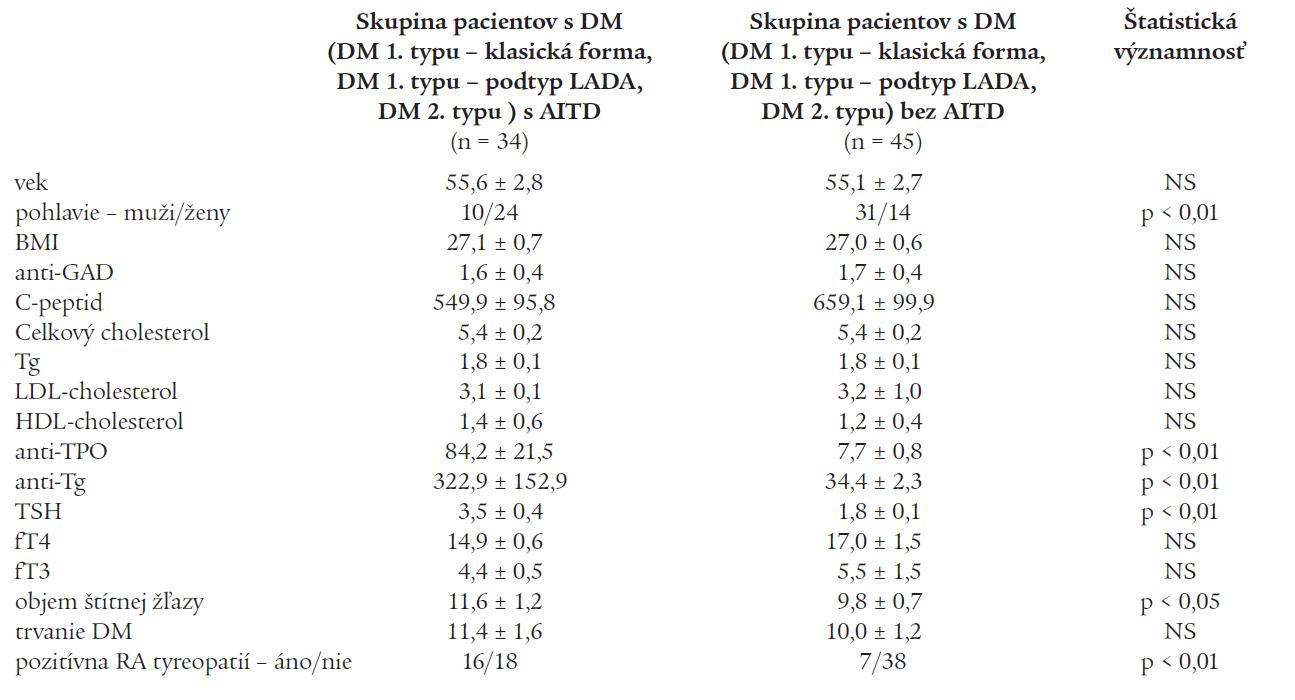 Porovnanie vybraných parametrov medzi skupinou pacientov s DM (DM 1. typ – klasická forma, DM 1. typ – podtyp LADA, DM 2. typ) s AITD a skupinou pacientov s DM (DM 1. typ – klasická forma, DM 1. typ – podtyp LADA, DM 2. typ) bez AITD.