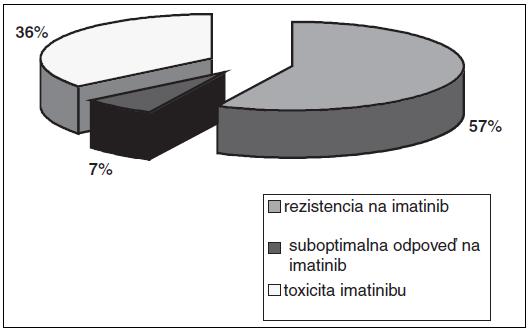 Dôvody zmeny liečby z prvolíniového imatinibu na dasatinib.