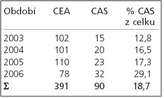 Počet intervencí v jednotlivých letech.