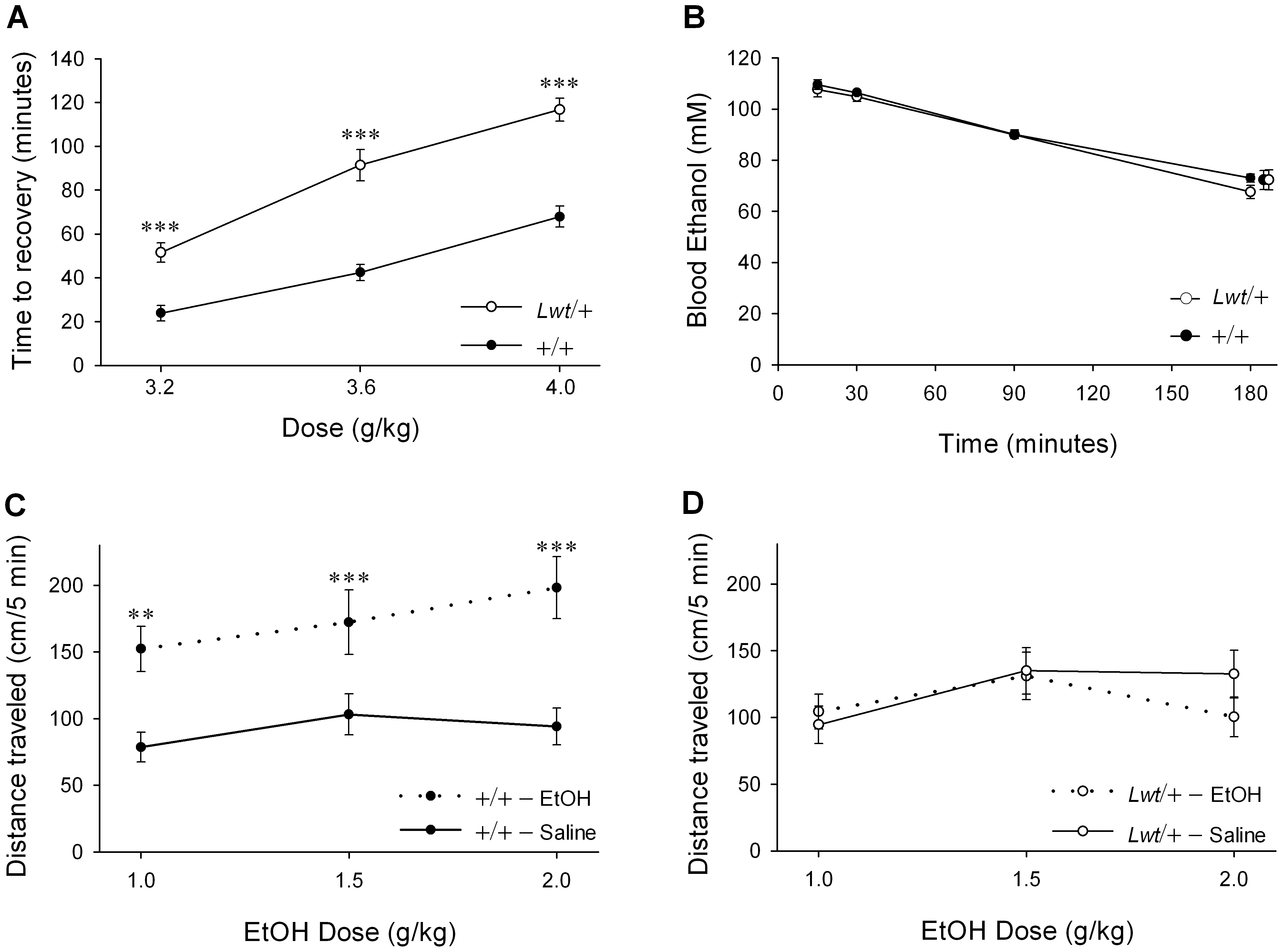 Alterations in acute responses to ethanol in <i>Lwt</i>/+ congenic mice.