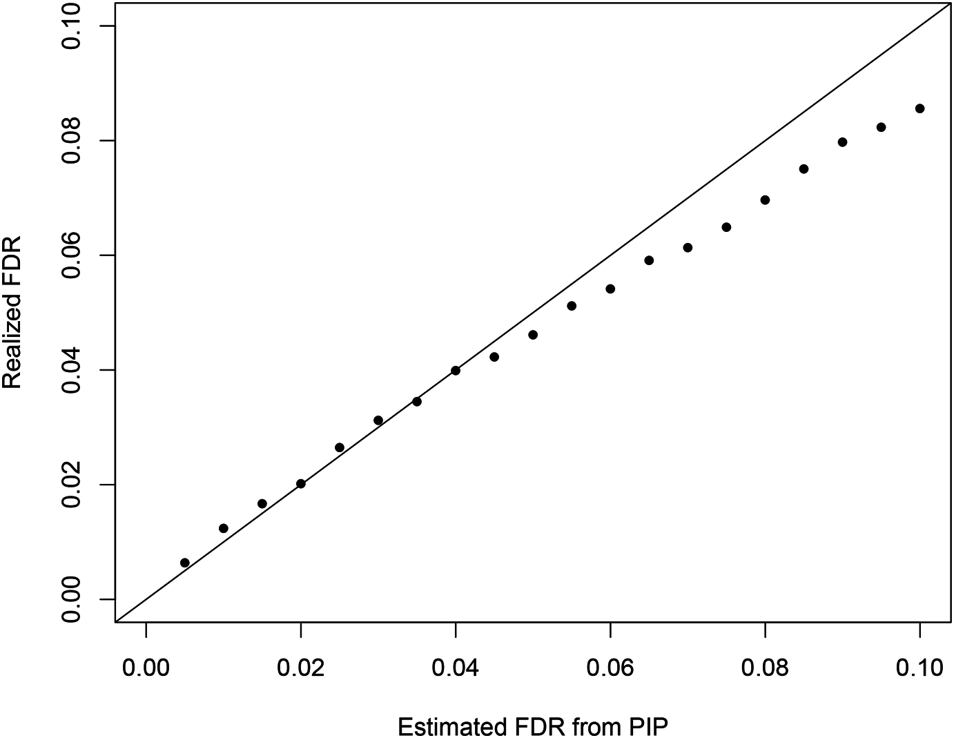 The comparison between the realized falase discovery rate and the estimated false discovery rate using the PIPs from the proposed Bayesian method in the simulation study.