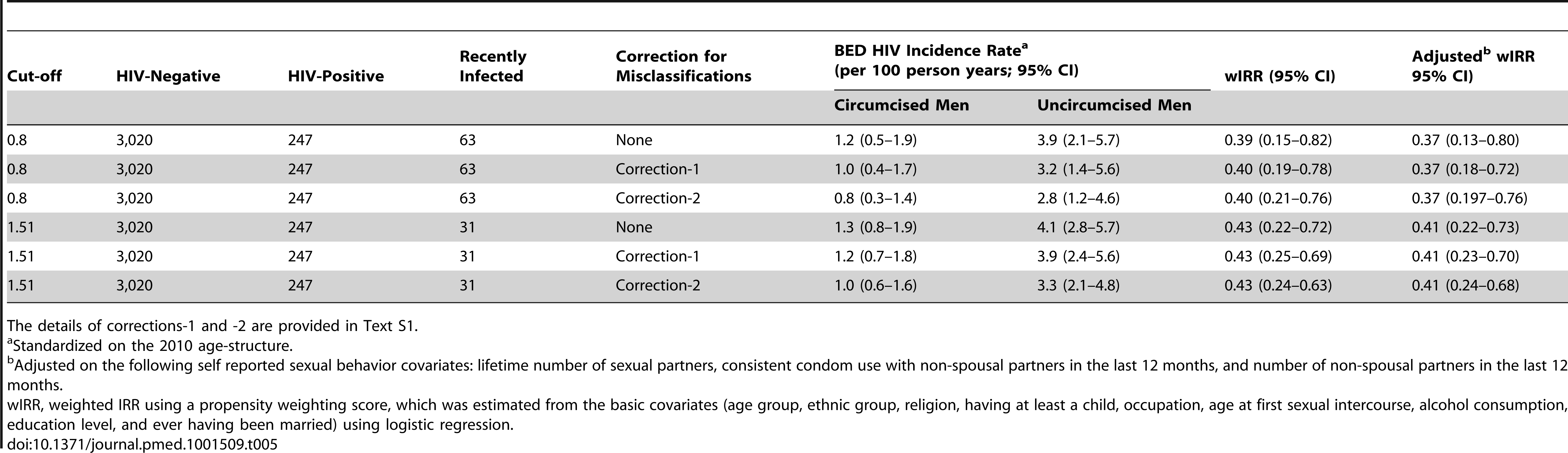 HIV incidence rates and rate ratios obtained in 2010–2011 with the BED incidence assay for selected cut-off values, with and without corrections for misclassifications.