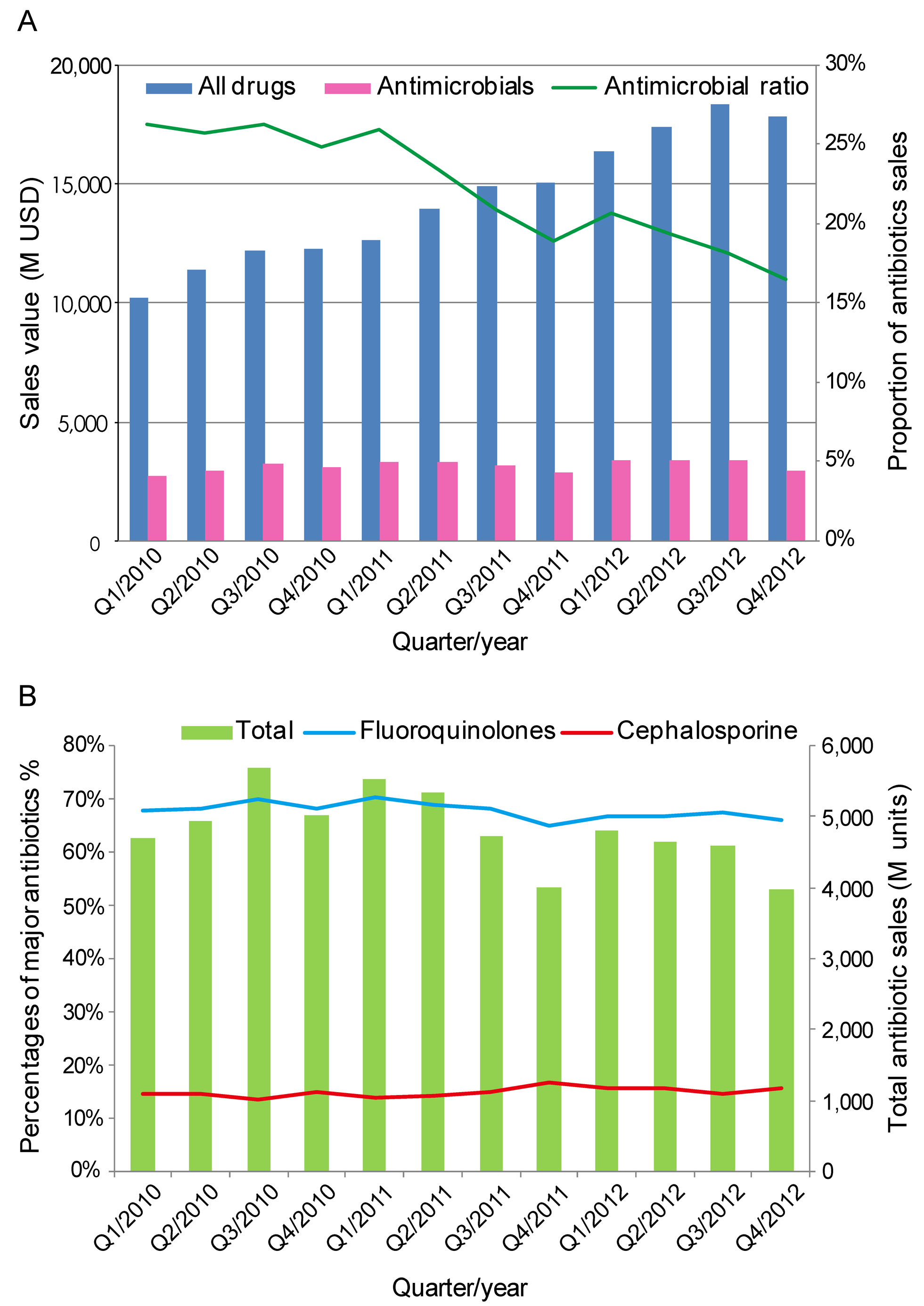 Quarterly sales volume and the proportion of antimicrobial agents sold in 2010–2012 in China.