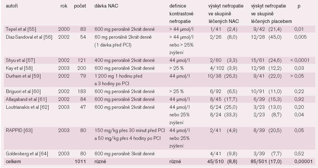 Randomizované dvojitě zaslepené, placebem kontrolované studie N-acetylcysteinu v prevenci kontrastové nefropatie.
