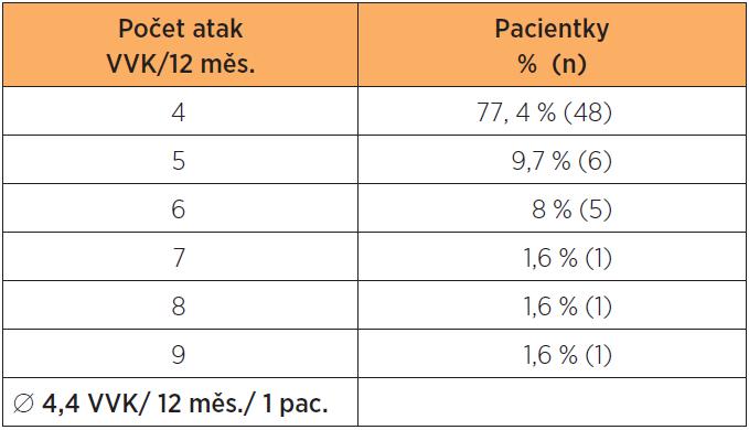 Rozdělení pacientek podle počtu prodělaných atak VVK v roce -1 (12 měsíců před léčbou WE); 100 % = n = 62