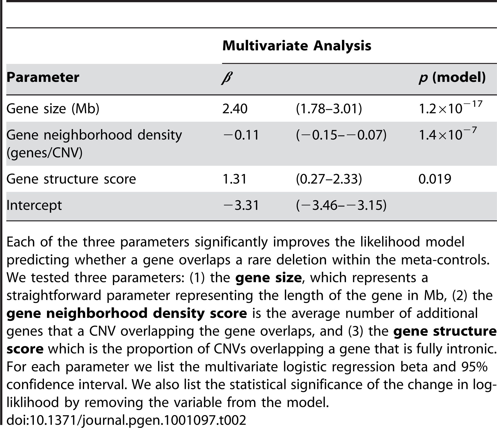 CNV-propensity score parameters.
