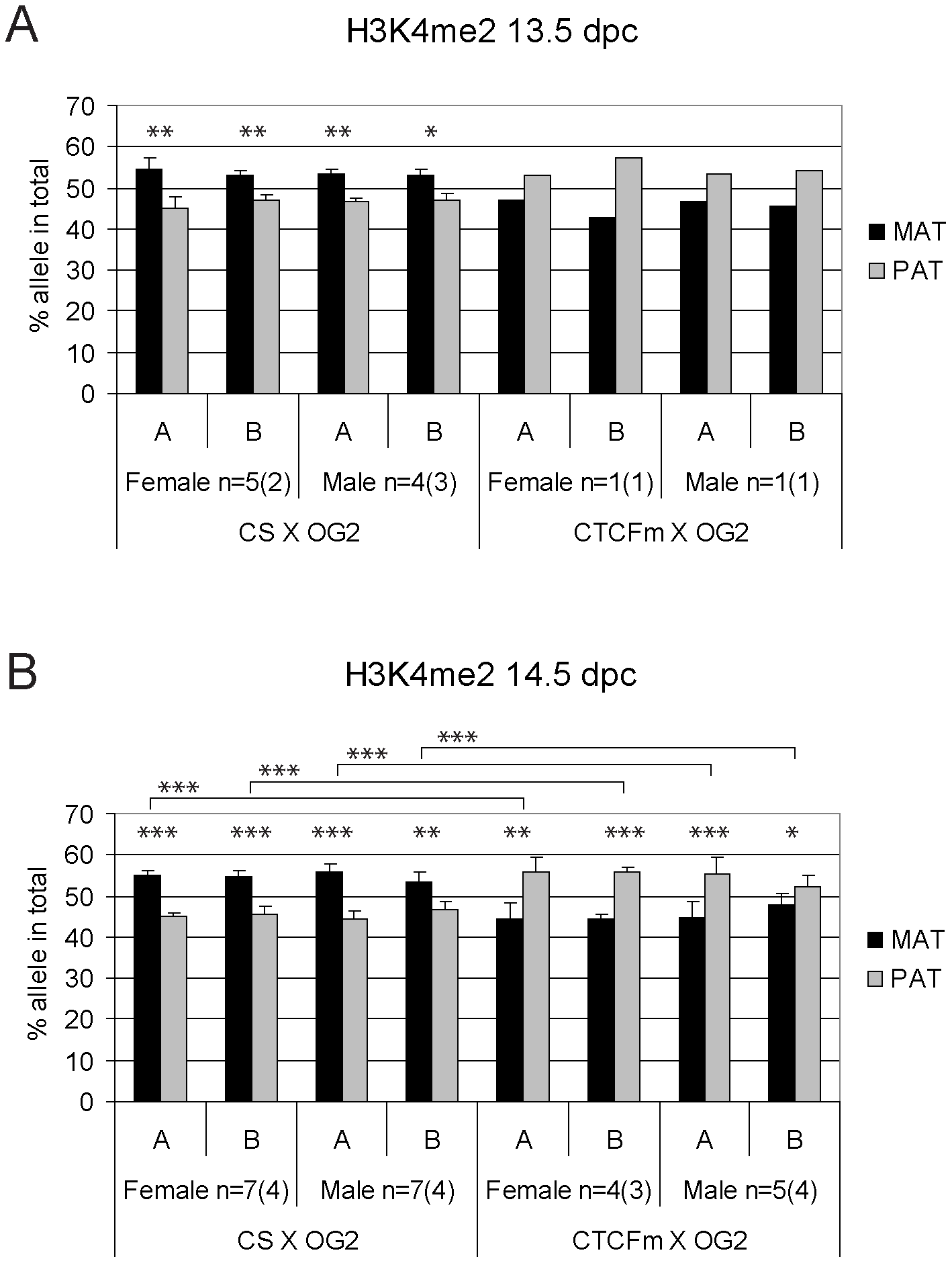 Allele-specific bias in H3K4me2 enrichment at the <i>H19/Igf2</i> ICR in fetal germ cells.