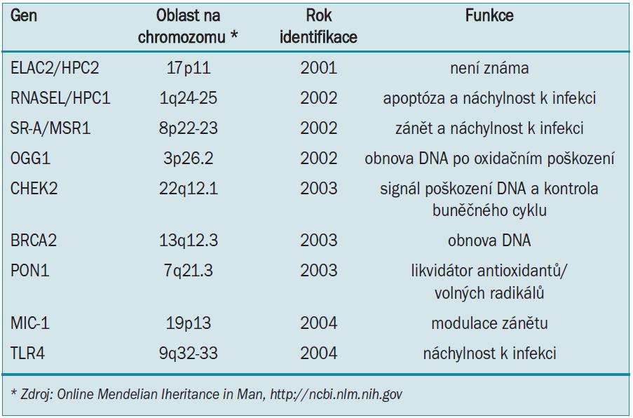 Geny náchylnosti ke vzniku karcinomu prostaty.
