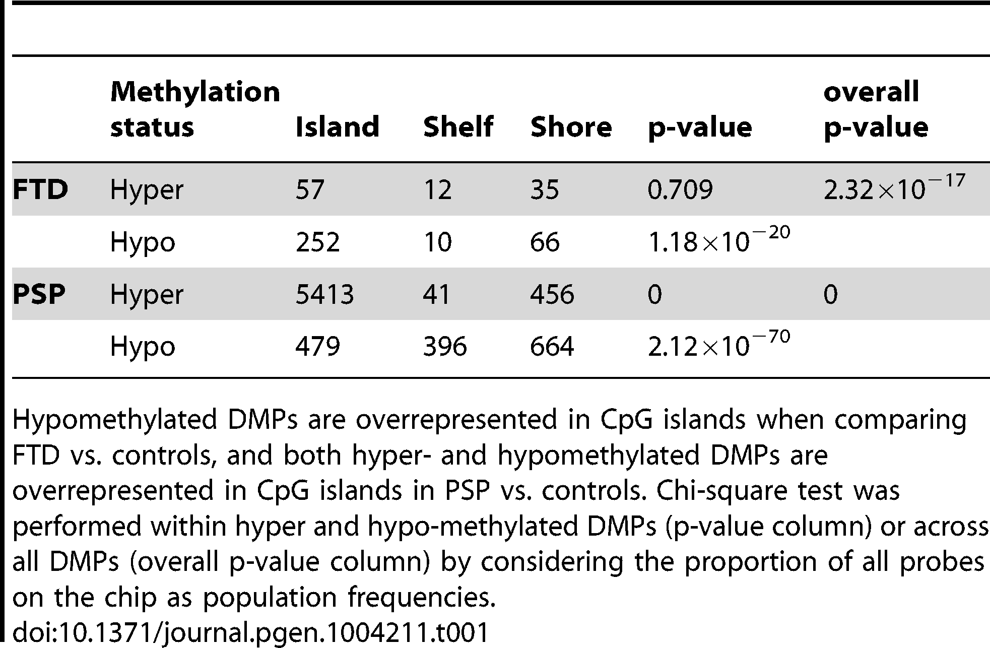 DMPs identified in disease vs. controls classified by probe type (Island, Shelf, and Shore).