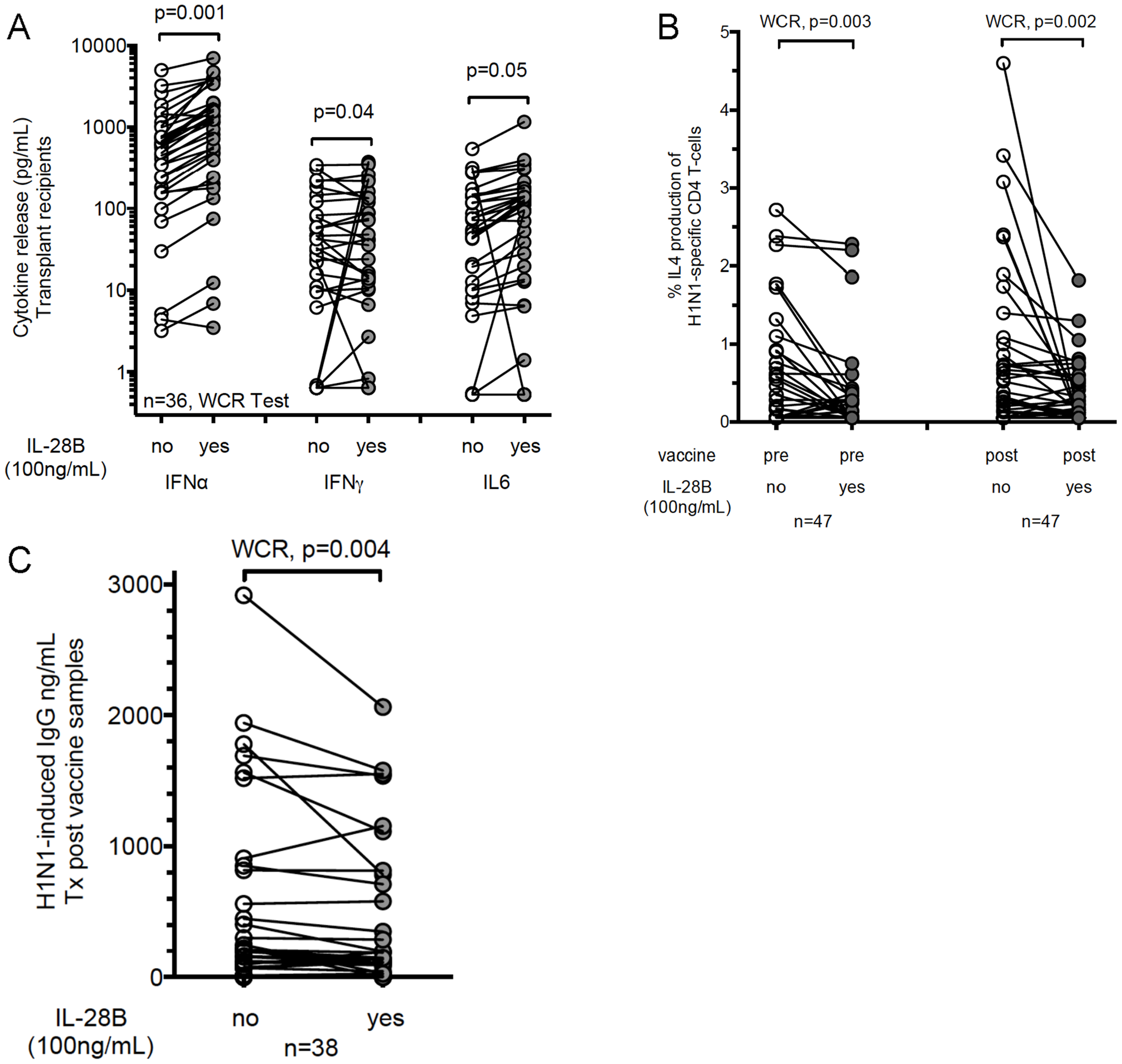 Recombinant IL-28B inhibits Influenza H1N1-induced Th2 response and B cell activation in transplant recipients.