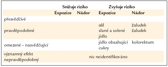 Cukry a sůl – vliv na riziko rakoviny [16].