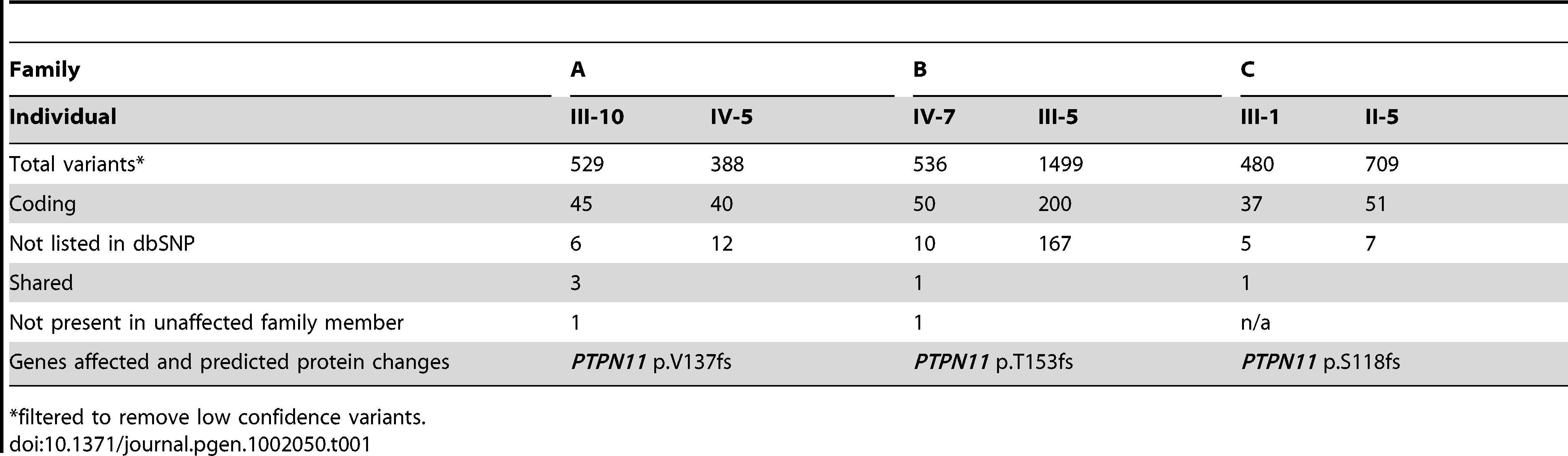 Novel coding variants identified in three metachondromatosis families.