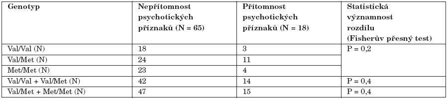 Asociace polymorfismu Val158Met genu pro COMT a výskytu psychotických příznaků u závislých na metamfetaminu (N = 83).