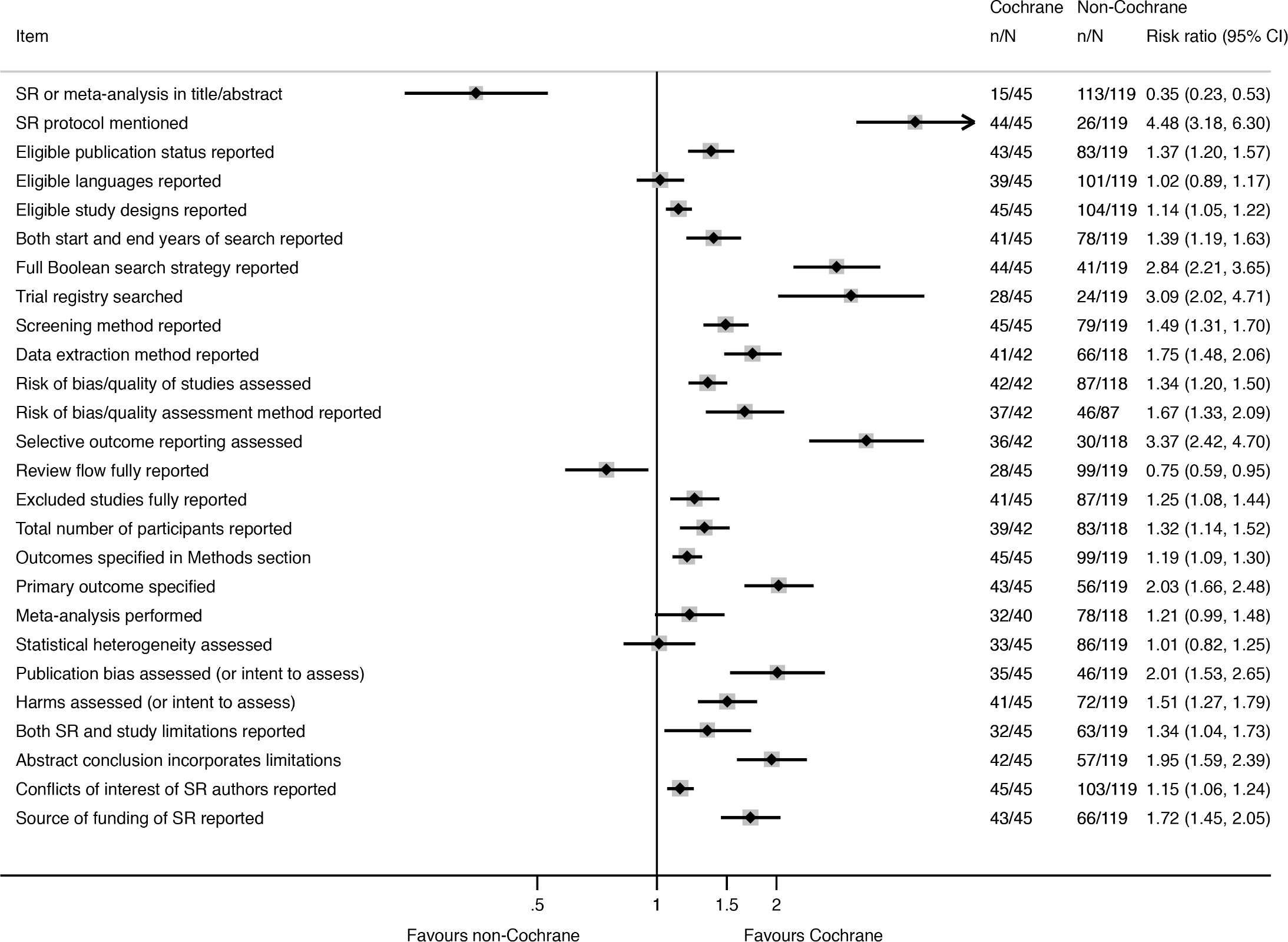 Unadjusted risk ratio associations between reporting characteristics and type of SR: Cochrane versus non-Cochrane therapeutic SRs.