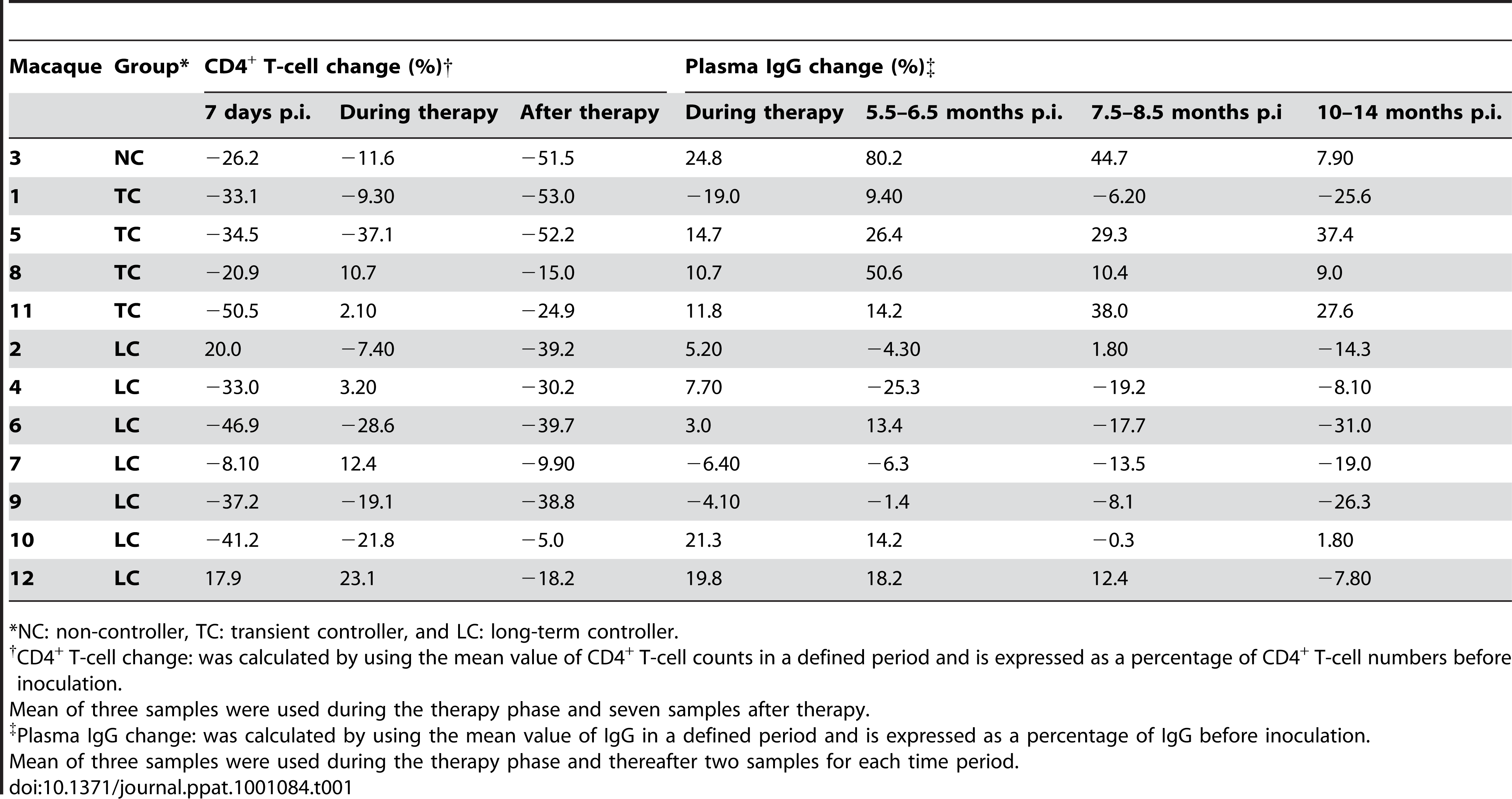 CD4<sup>+</sup> T-cell changes and IgG content in plasma over time.