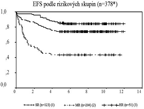 Event-free survival pacientů v protokolu ALL-BFM 95 podle rizikových skupin.   *= dva pacienti byli vyřazeni – chybné zařazení do HR