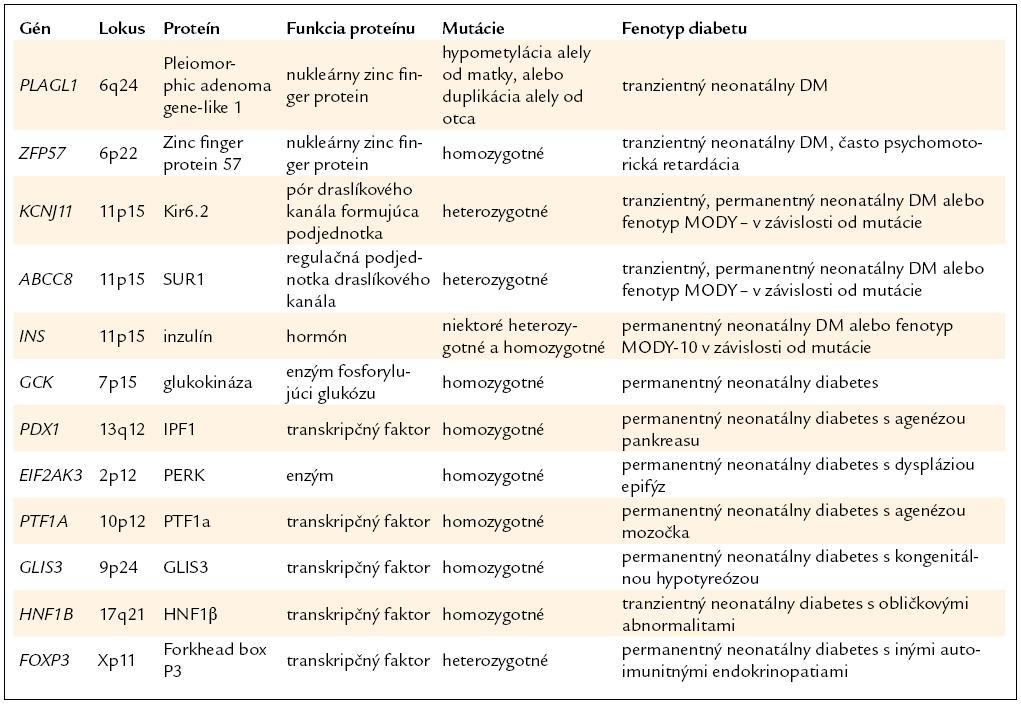 Prehľad génov a ochorení v skupine neonatálneho diabetu.