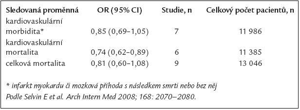 Poměry šancí (Odds ratios) (95% CI) pro účinnost metforminu oproti kterémukoli srovnávanému perorálnímu antidiabetickému režimu nebo placebu v metaanalýze.