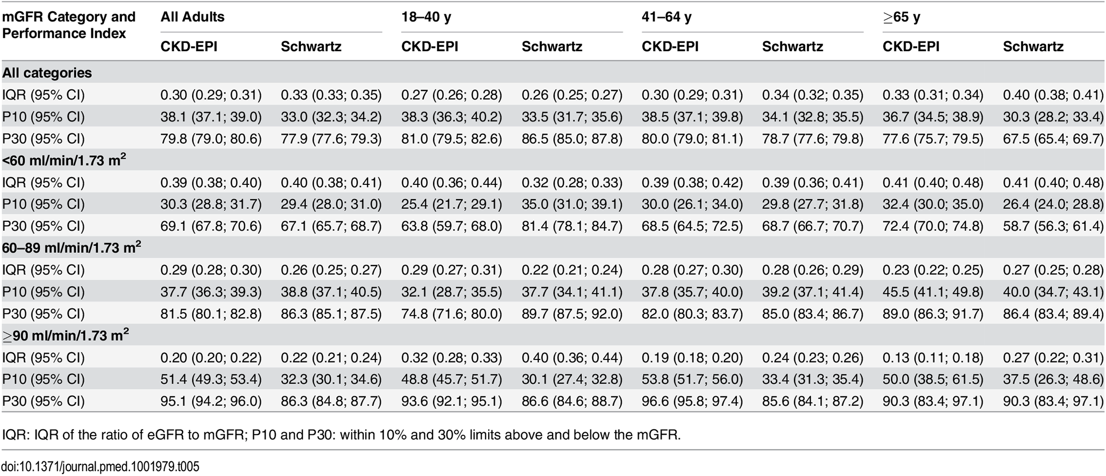Precision and accuracy of the CKD-EPI and Schwartz equations according to age and mGFR in adults (≥18 y).