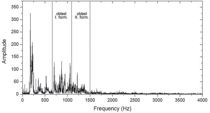 """Spektrogram samohlásky """"a"""". Obr. 2. Spektrogram samohlásky """"a""""."""