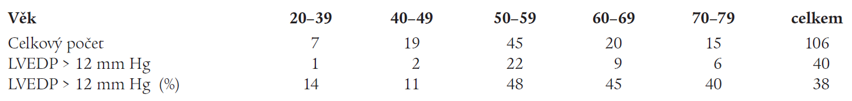 LVEDP > 12 mm Hg v souboru rozděleném dle věku