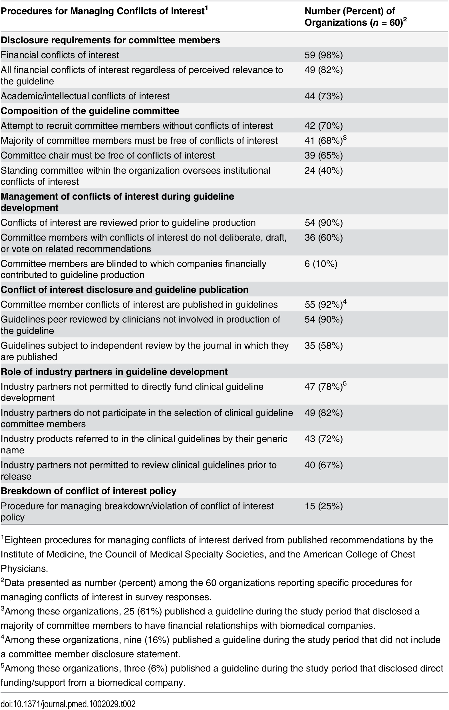 Procedures for managing conflicts of interest reported by organizations producing clinical practice guidelines.